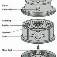 Garbage Disposal Is Spinning But Will Not Drain - How To Fix