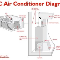 What To Check If Your Home A/C Unit Is Constantly Running and Will Not Turn Off