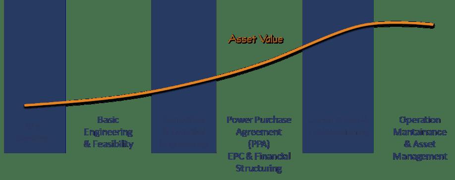 asset_value