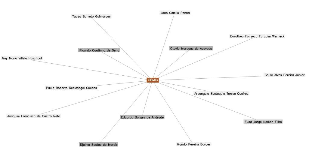 Clique na imagem para acessar o projeto Eles Mandam. Insira o nome da Cemig no campo empresas, amplie a rede e veja as relações dos conselheiros com outras empresas.