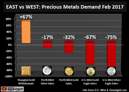 precious metal demand