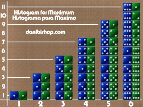 Dados_Histogramas_Maximo