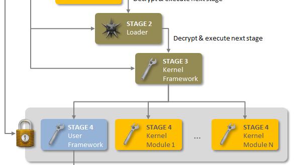 http_www_symantec_com_connect_sites_default_files_users_user-1013431_fig1-architecture_udjmbm