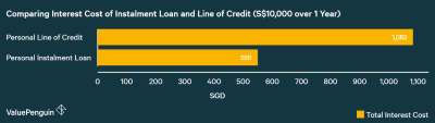Personal Installment Loans vs Personal Line of Credit: How Should You Choose? | ValuePenguin ...