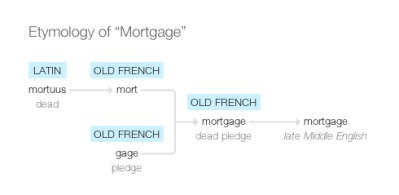 """Where Does the Word """"Mortgage"""" Come From, Anyway? – Nest Mortgage Company Blog"""
