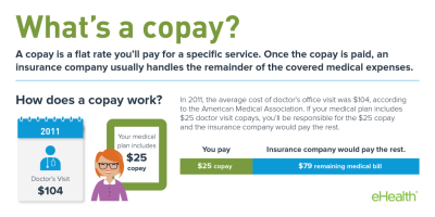Copay and Copayment for Health Insurance