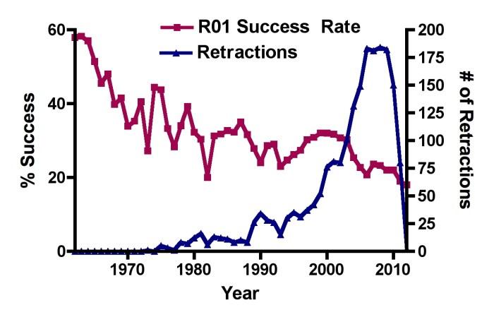 Funding_Retractions