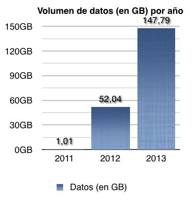 Volumen de datos