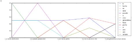 Ilustración 4: Visualización de valores relativos de frecuencia, siendo el eje horizontal cada uno de los textos