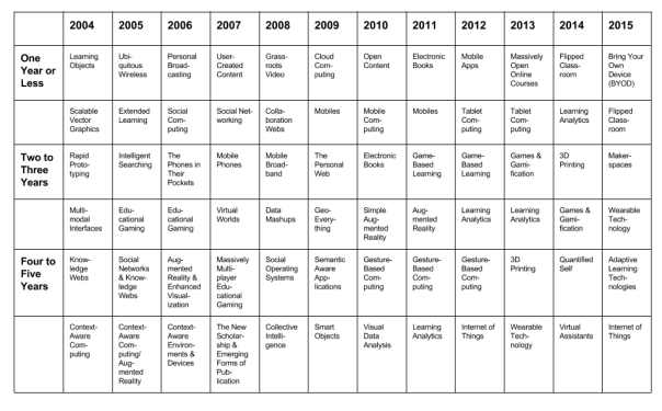 "Watters, Audrey. ""Horizon+Tracking.png (956×593)."" Blog. HackEducation. N.p., n.d. Web. 21 Feb. 2015."