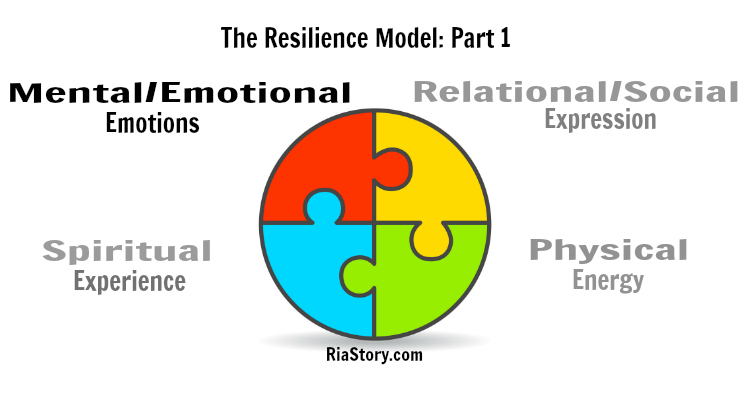 The Resilience Model Part 1: Emotions