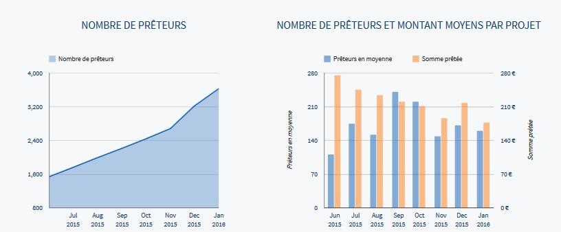 lendix statistics 2