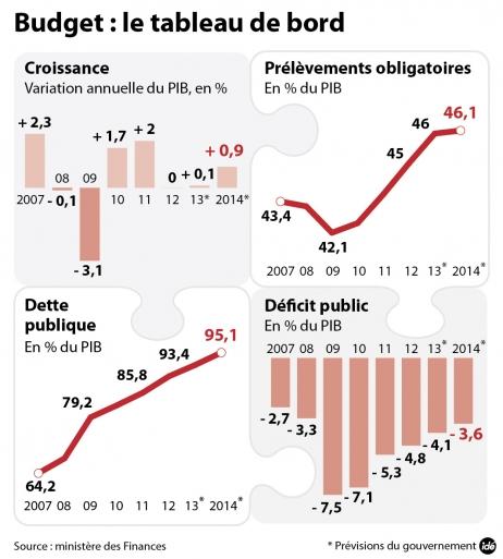 le_budget_2014_le_tableau_de_bord