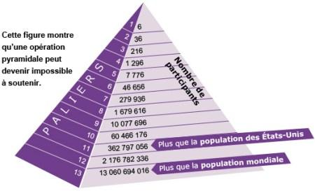 esquema de pirámide