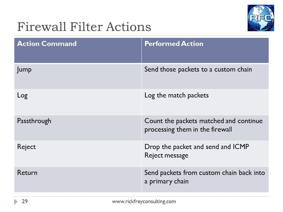 MikroTik Firewall Slide29