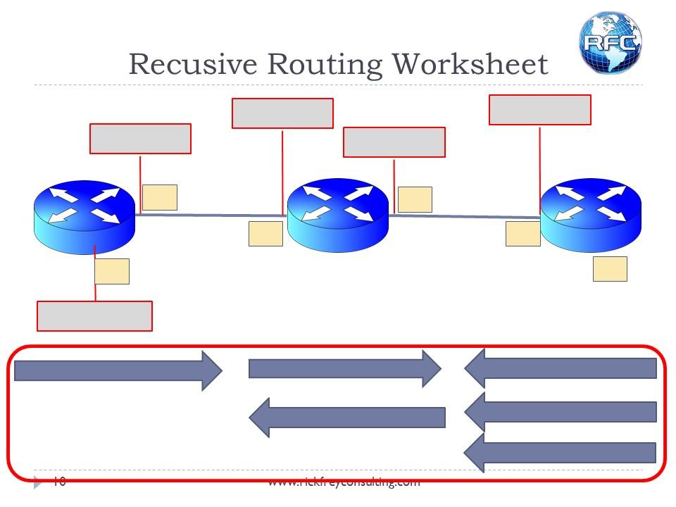 Recursive Next Hop Resolving (10)