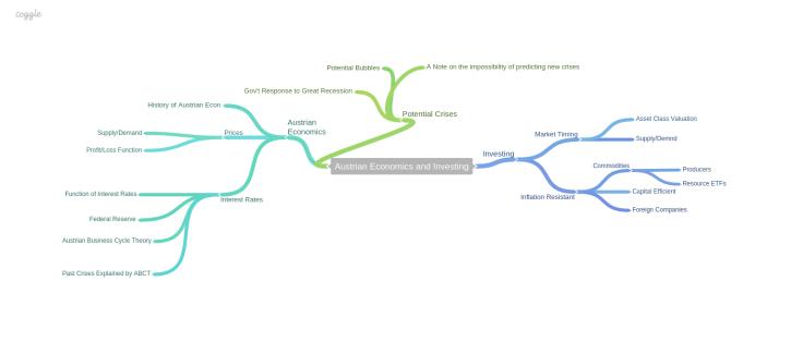 Austrian_Economics_and_Investing mind map