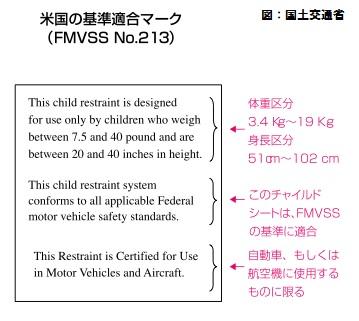 FMVSS No.213 安全基準