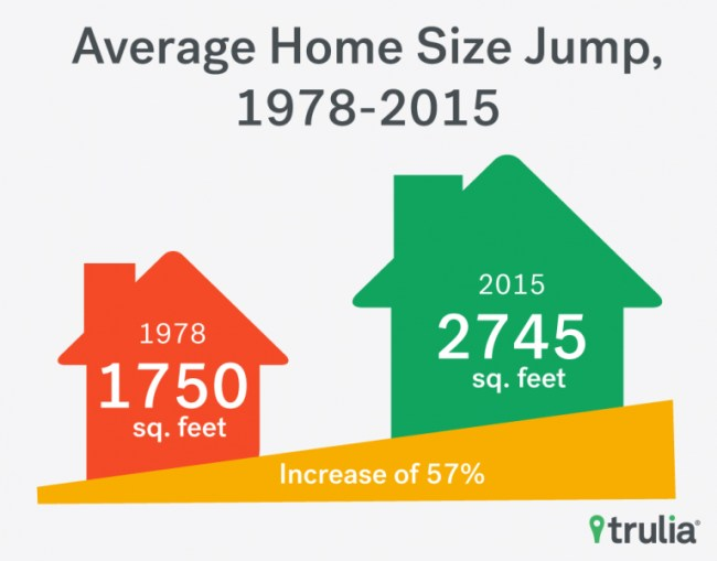 HomeSize_Trulia_Chart_5