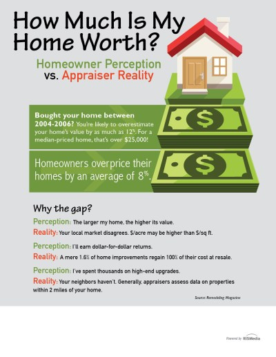How Much Is My Home Worth? — RISMedia