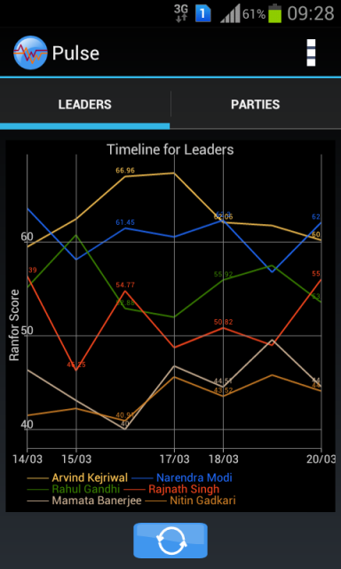 popularity timeline of leaders