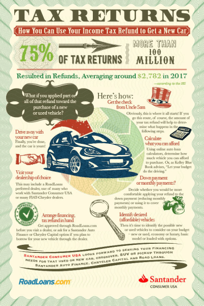 How to Use Your Tax Refund for a Car Purchase | RoadLoans