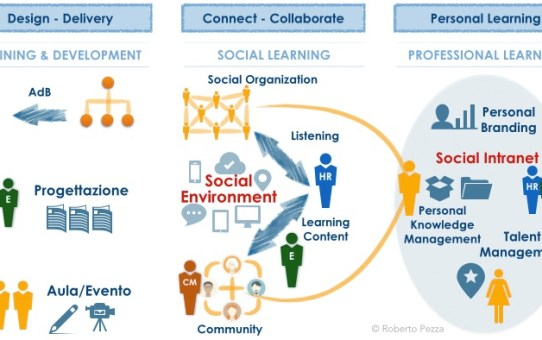Social Learning - 3 Practices