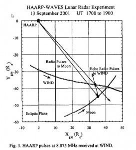 HAARP WAVES lunar radar experiment