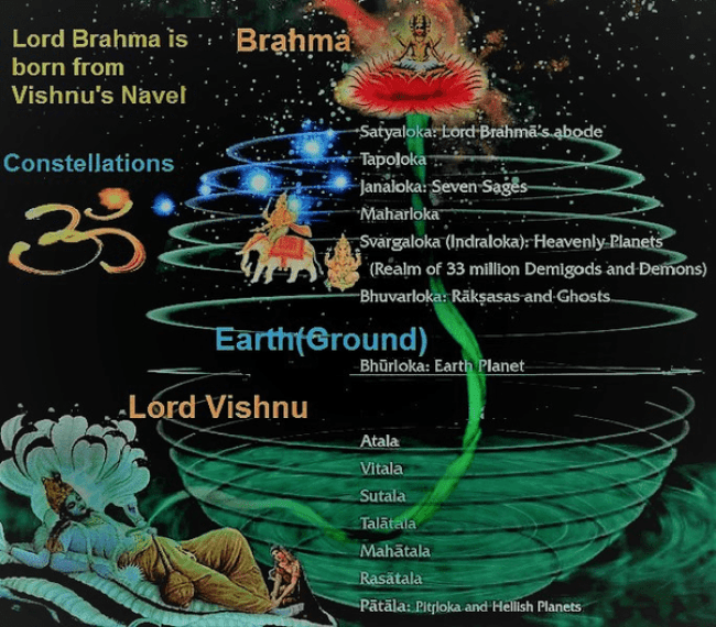 A representation of Lord Brahma taking birth from Vishnu's Navel, sprouting out of Lotus (foto quora.com)