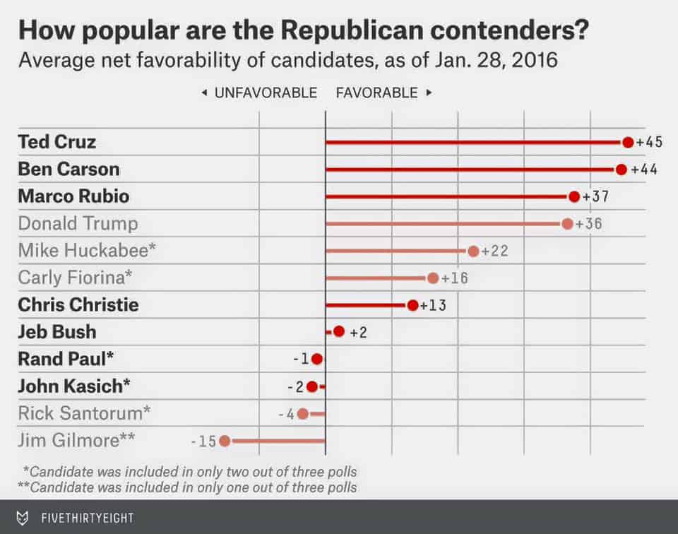 Net Favorability Republican Candidates Jan. 28, 2016