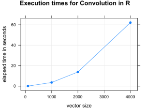 Figure 1. Plot of execution times