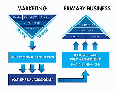 Network Marketing Strategy - Online Marketing