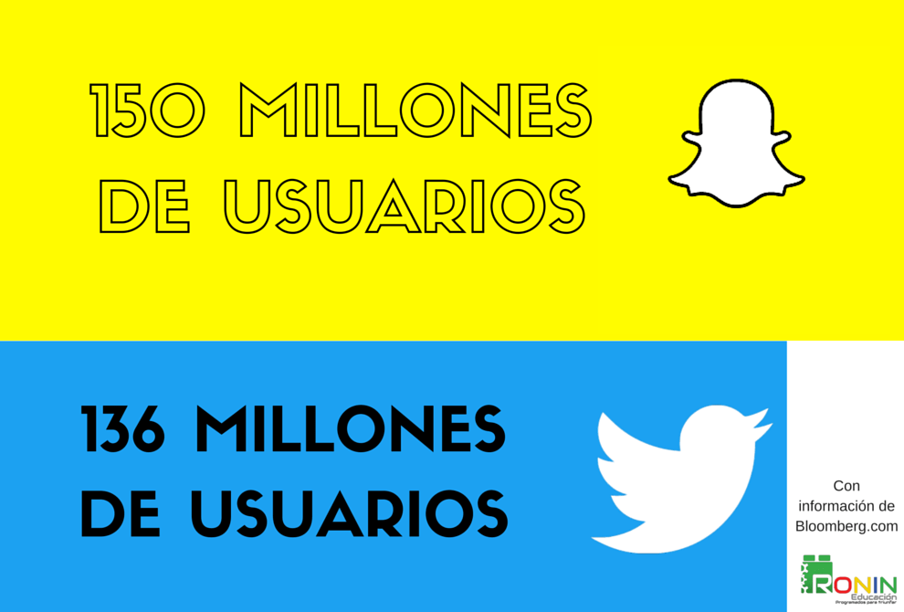 Snapchat le gana a Twitter