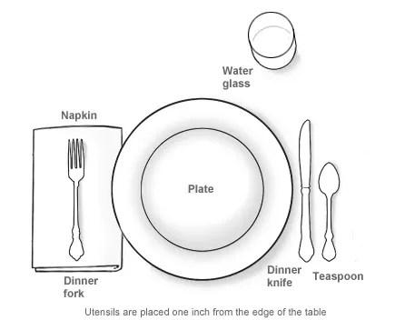 Table etiquette the place setting rooted in foods for Table place setting