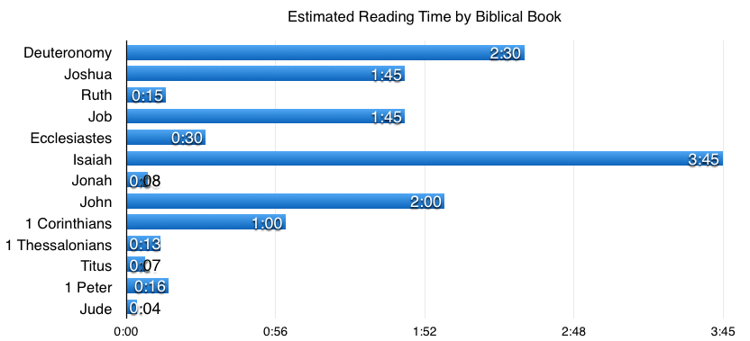 Estimated Reading Time
