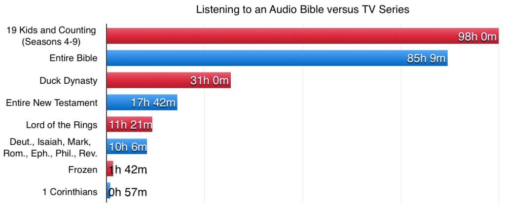 TV vs Bible