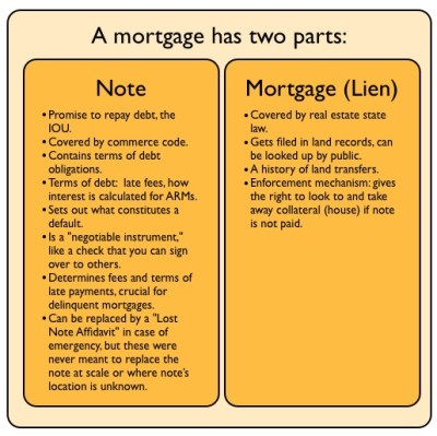 Foreclosure Fraud For Dummies, 2: What is a Note, and Why is it So Important? | Rortybomb