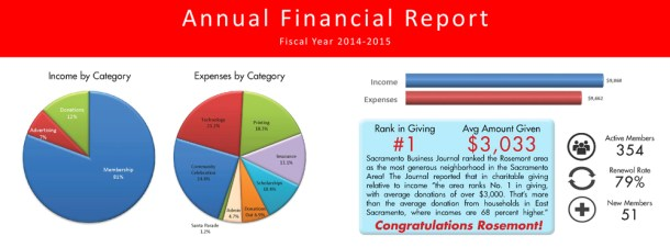 AnnualFinancialReport