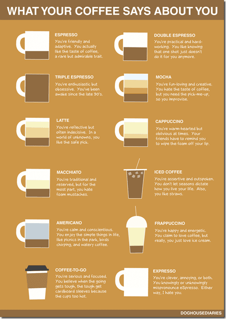 what coffee says about you thumb Coffee at the IDEA Fit Conference