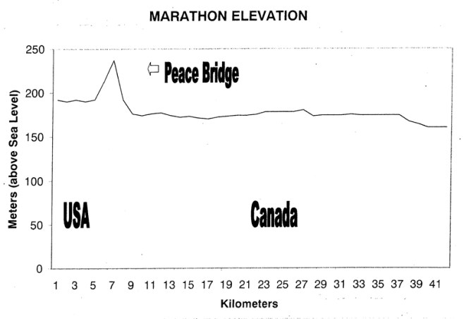 Niagara_Falls_Marathon_Elevationmap