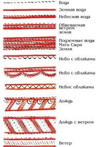 мезенская роспись знаки стихии