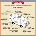 What Do RVs Cost to Own?