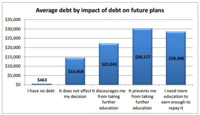 Student Debt Is Rising, And Mental Health Problems Are Rising With It | HuffPost Canada