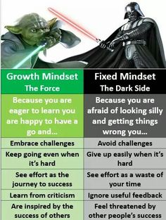Growth mindset Check
