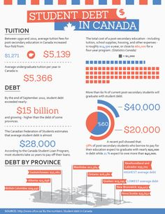 Education, Infographic and Infographic education on Pinterest