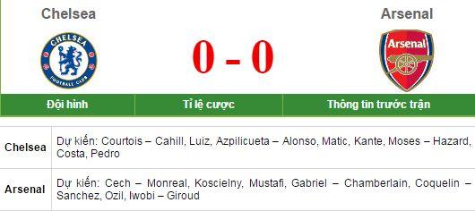TRỰC TIẾP bóng đá Chelsea - Arsenal:
