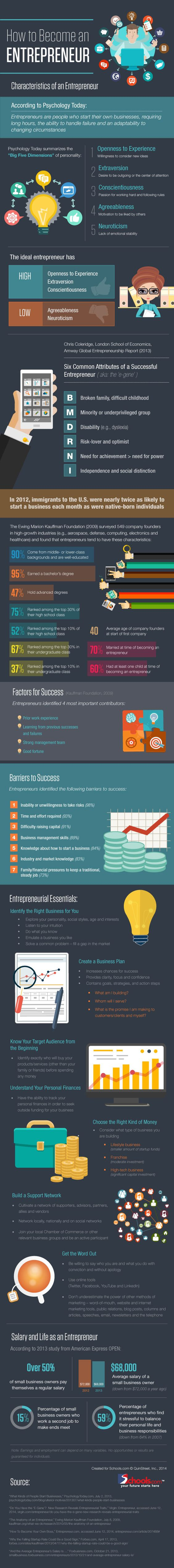 What Great Entrepreneurs Have in Common (Infographic) | Inc.com: