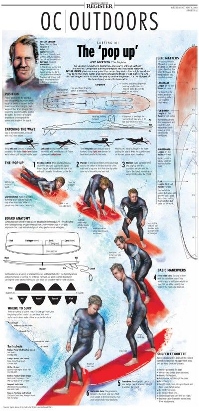 Surfing 101, the