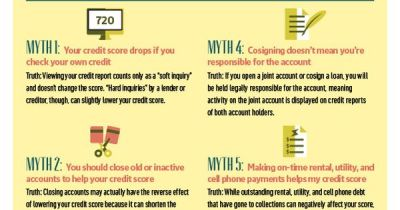 Myths about credit score - Credit is so so important in life! Read these 6 Myths about your ...