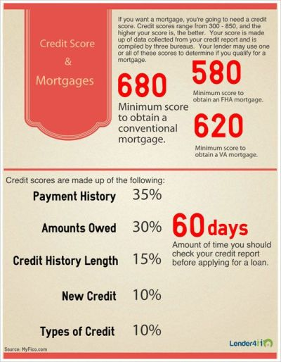 17 Best images about Mortgage Infographics on Pinterest | Credit report, Timeline and Home